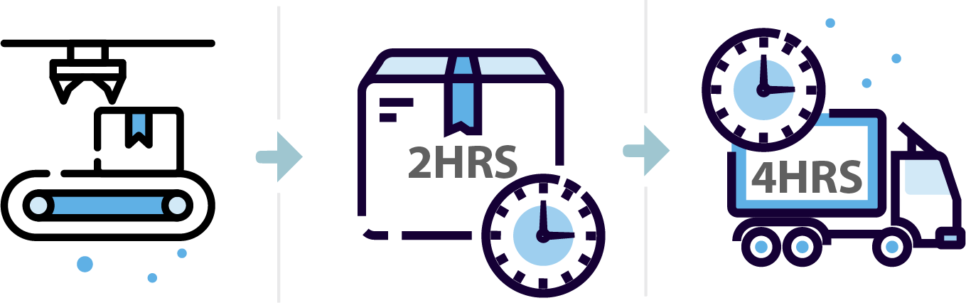 2 hour dock-to-stock and 4 hour order fulfillment with with Xion Global